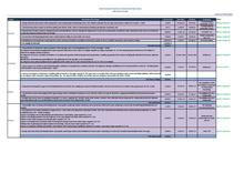 Annex 12: Pilot project contract status table