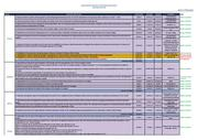 Annex 13: Summary table of pilot project implementation status